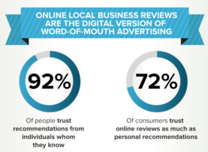 Word of Mouth infographic